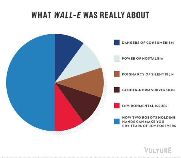 Pixar Franchises in Infographics (10 pics)