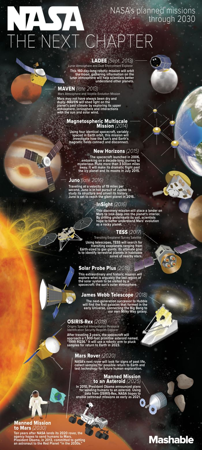 NASA. The Next Chapter (infographic)