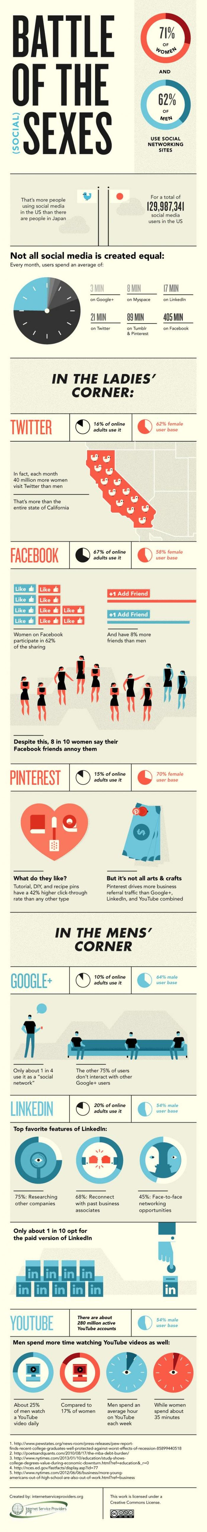How Men and Women Use Social Media (infographic)