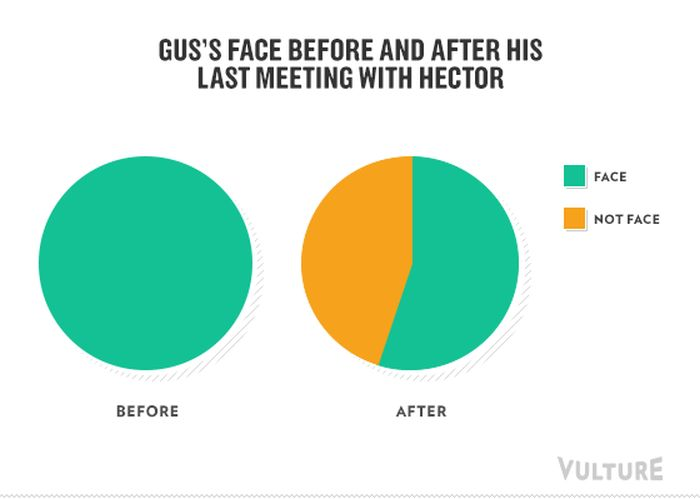 Breaking Bad Infographics (10 pics)