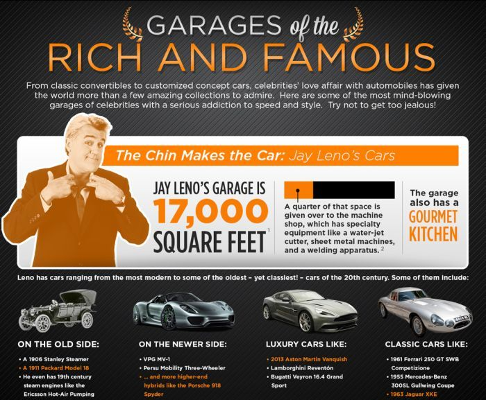 Garages of the Rich and Famous (infographic)