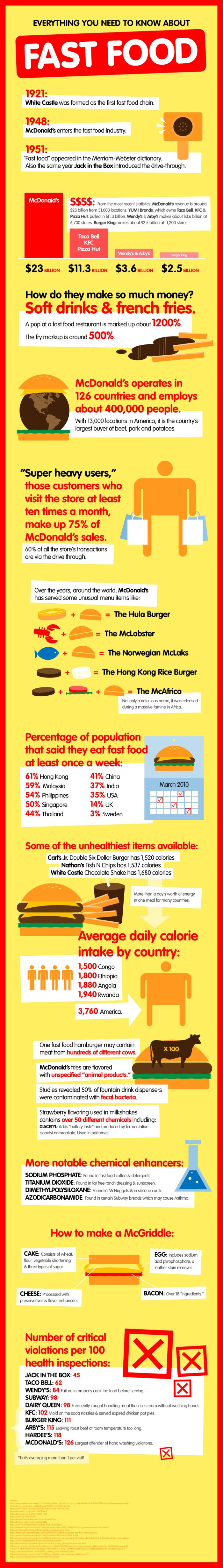 Everything You Need to Know About Fast Food (infographic)