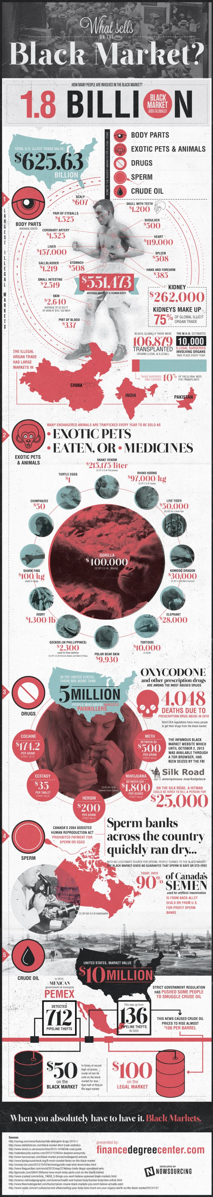 What Sells On the Black Market (infographic)