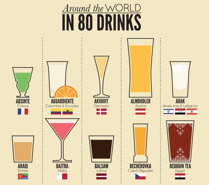 Around the World in 80 Drinks (infographic)