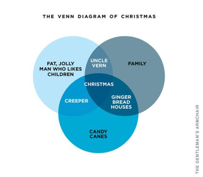 Christmas in Charts and Graphs (5 pics)