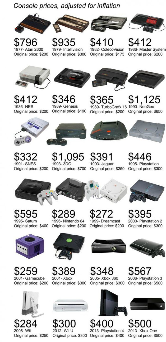 Game Console Prices Adjusted for Inflation