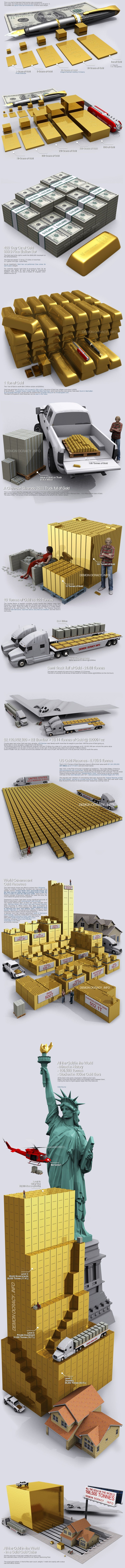 Gold - Visualized in Bullion Bars (infographic)