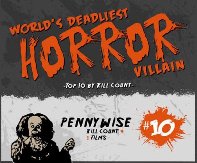 The Deadliest Horror Villains (10 pics)