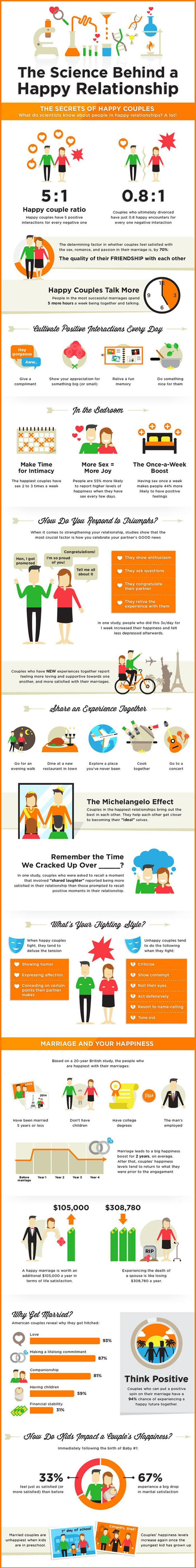 The Science Behind a Happy Relationship (infographic)