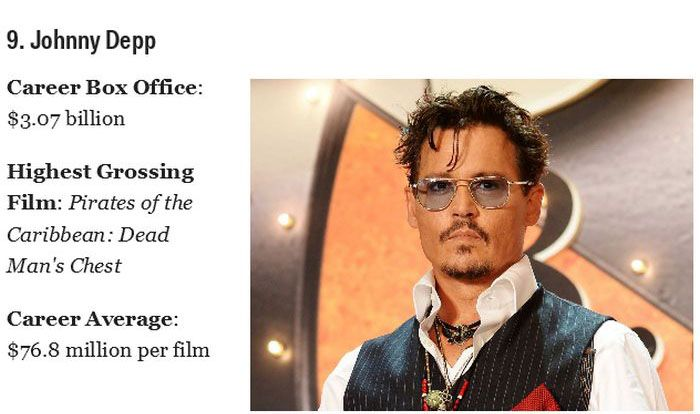 The Kings of the Box Office (20 pics)