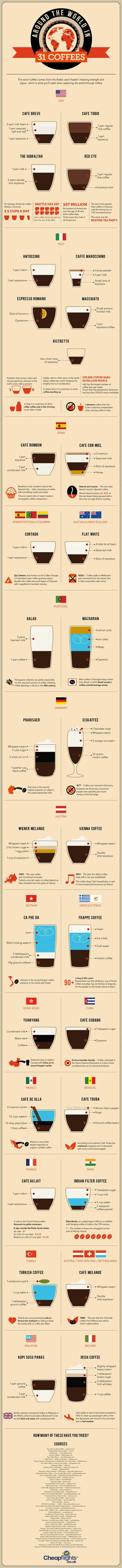 Coffee Around the World (infographic)