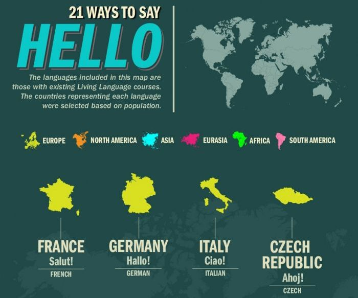21 Ways To Say Hello