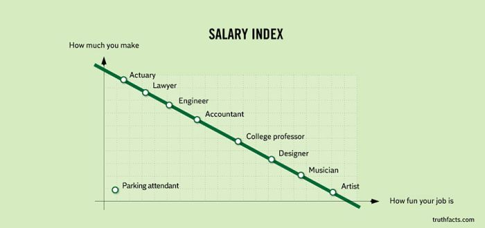 Funny and True Graphs (31 pics)