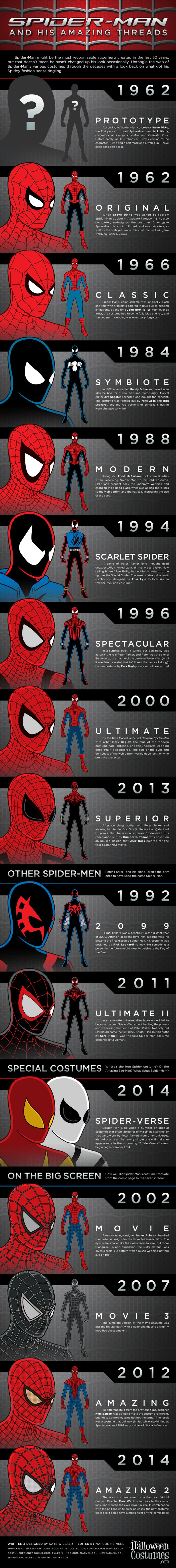 How The Spider-Man Costume Has Evolved Over The Years