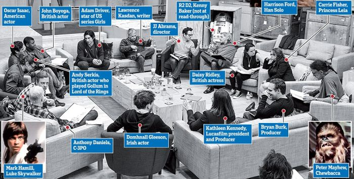 The Cast Of Star Wars Episode VII Is Now Official (2 pics)
