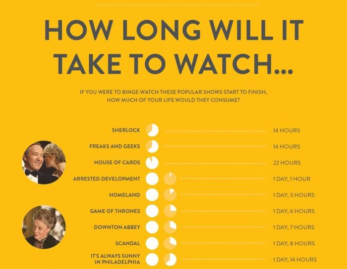Exact Amount Of Time It Takes To Binge Watch The Best Shows