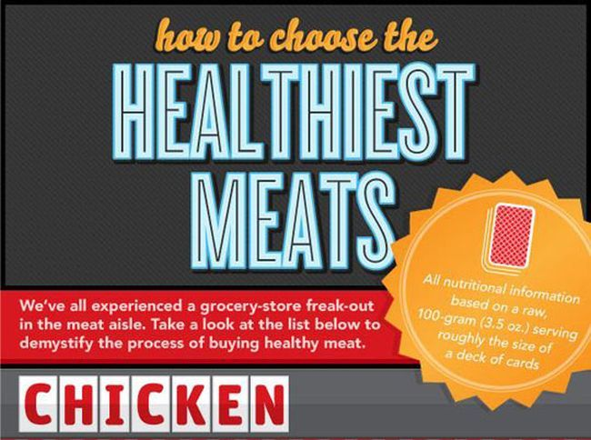 Learn Which Meats Are The Healthiest For You (infographic)