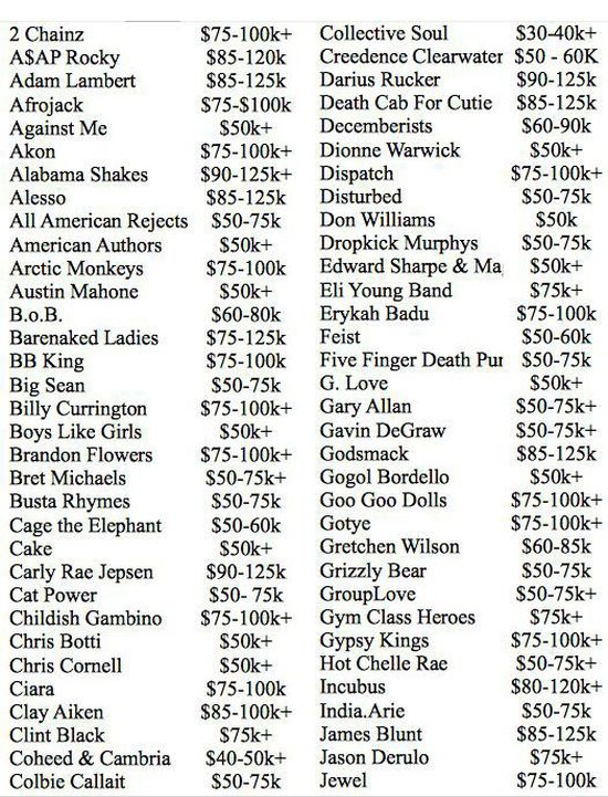 How Much Does Your Favorite Band Make Per Show? (12 pics)