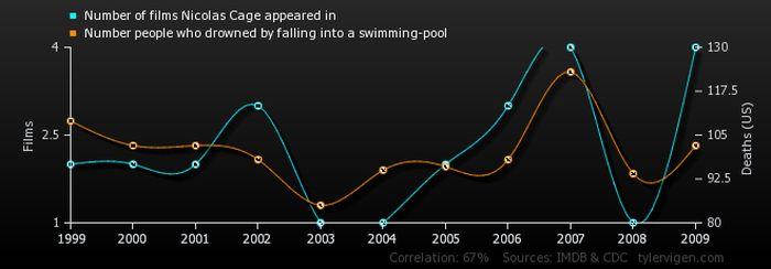 Random Correlations That Are Completely Unrelated (35 pics)