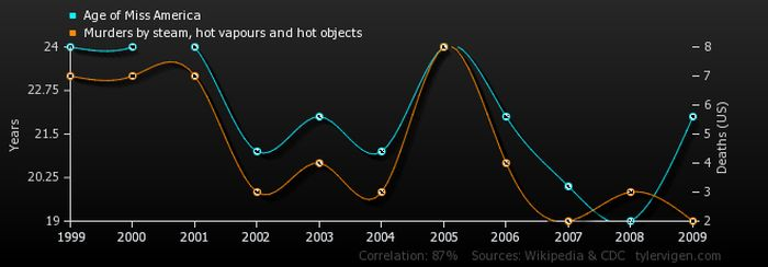 Random Correlations That Are Completely Unrelated (35 pics)
