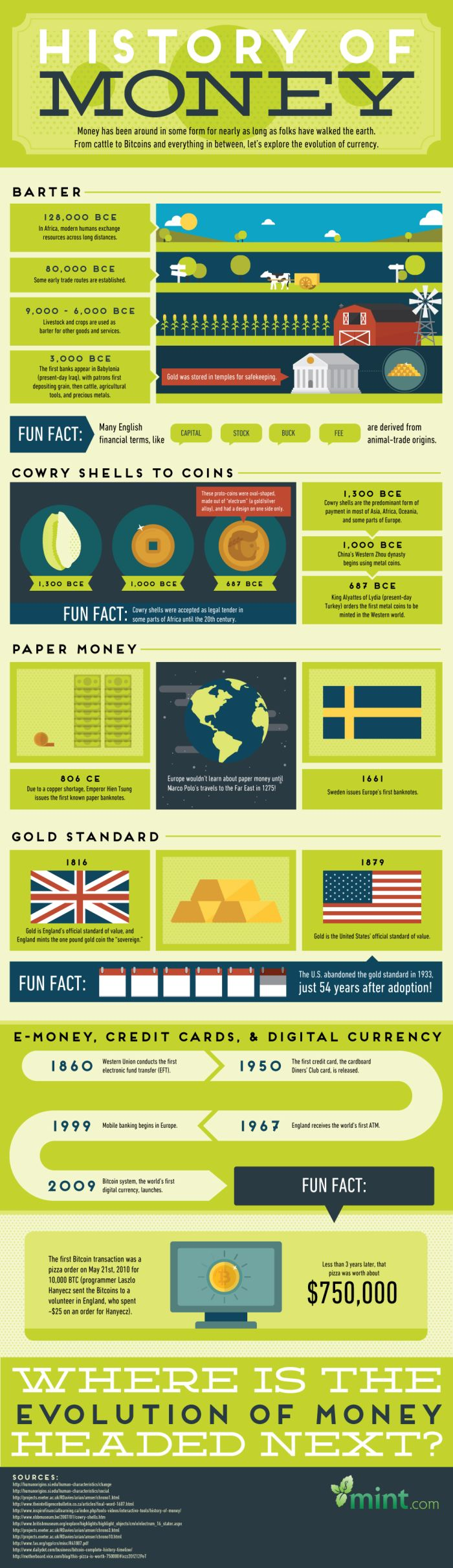 Educate Yourself On The Evolution Of Money (infographic)