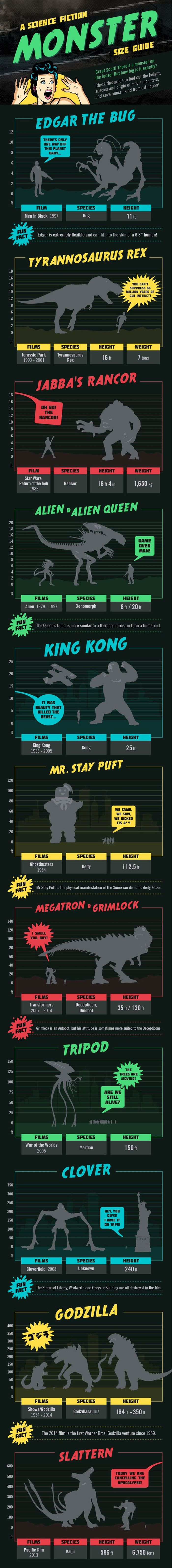 Everything You Need To Know About Movie Monsters (infographic)