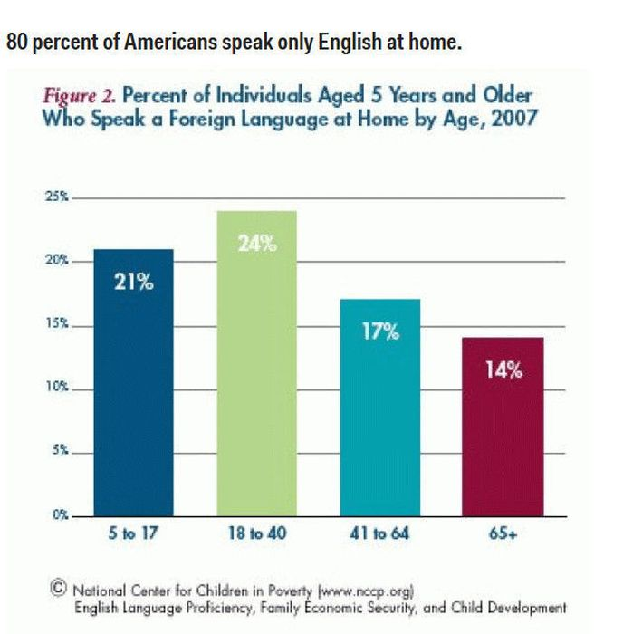 Real Stats About Real Americans (14 pics)