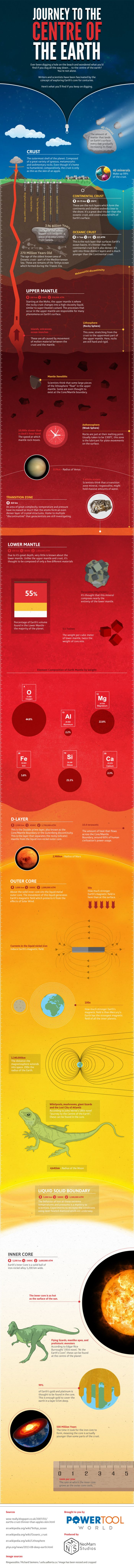 What's Inside The Center Of The Earth (infographic)