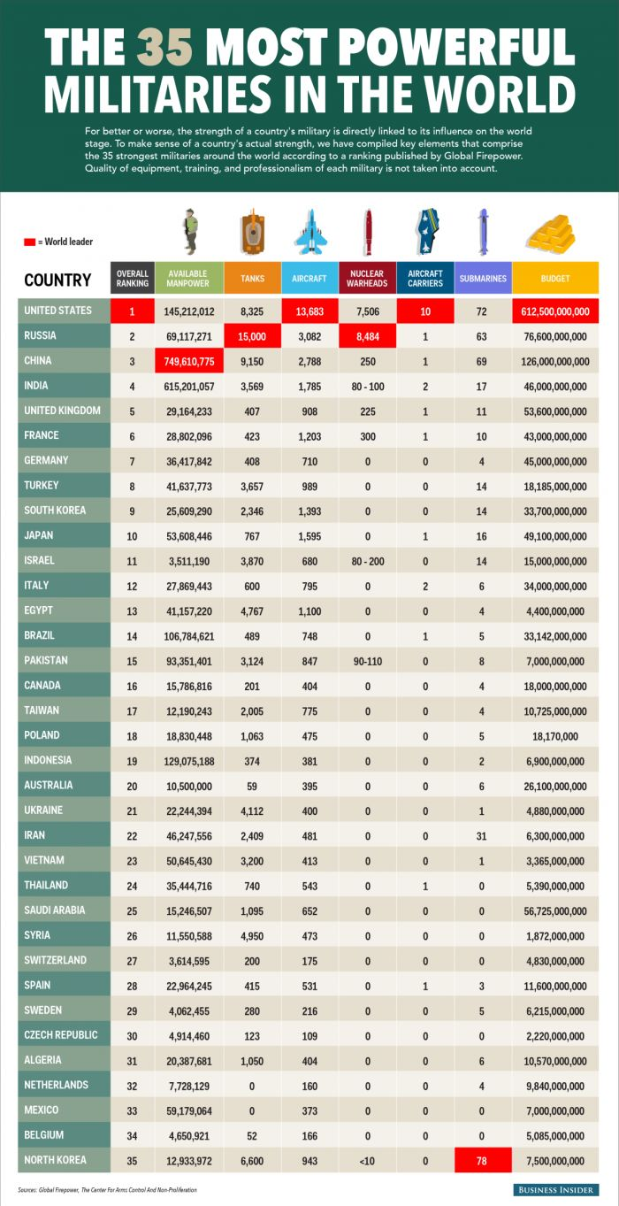 What Country Has The Most Powerful Military? (infographic)