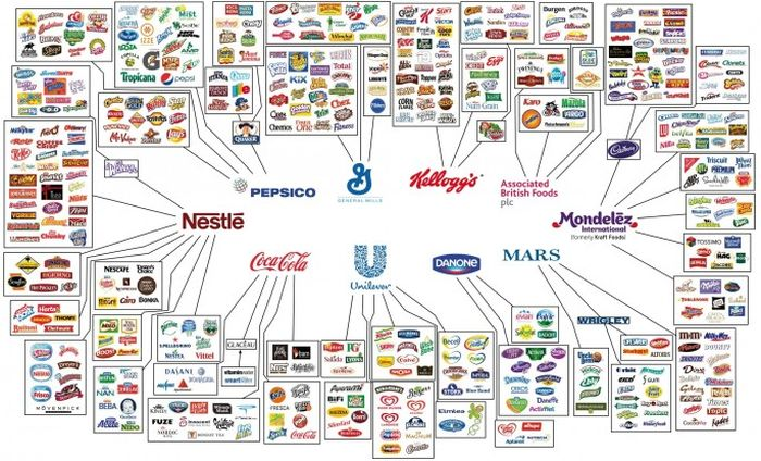 10 Companies That Rule The World Of Food (10 pics)
