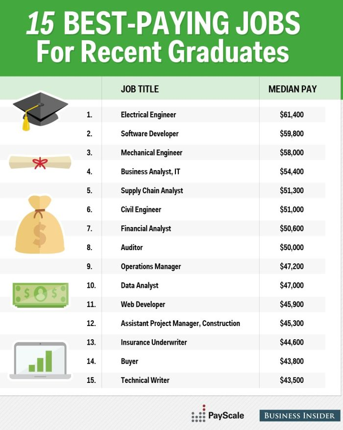 The 15 Best Paying Jobs Graduates Should Go After