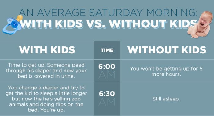 This Is Your Saturday Morning With And Without Kids