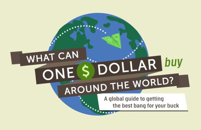 What You Can Buy With $1 In Different Countries