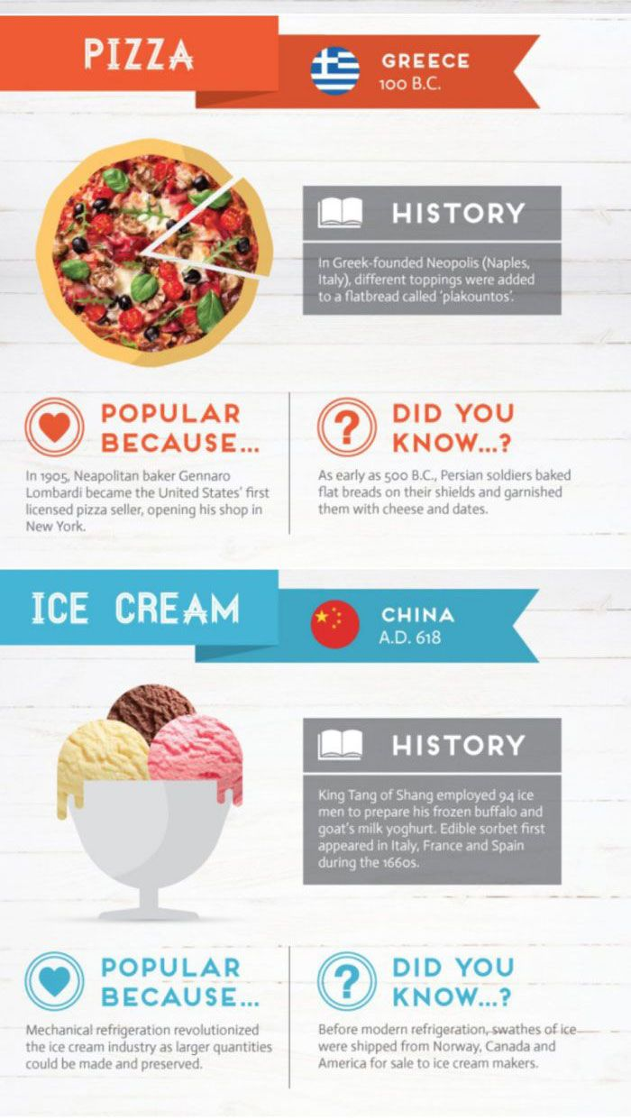 The History Behind The World's Favorite Foods (5 pics)