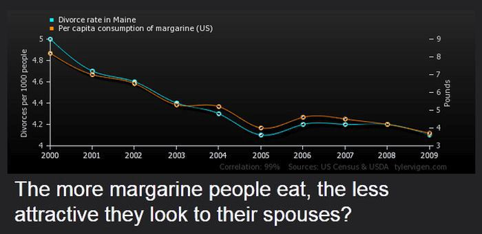 Strange Correlations You Never Knew About (20 pics)