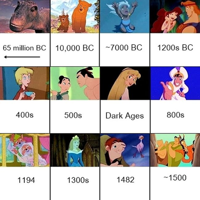 Unraveling The Disney Timeline (5 pics)