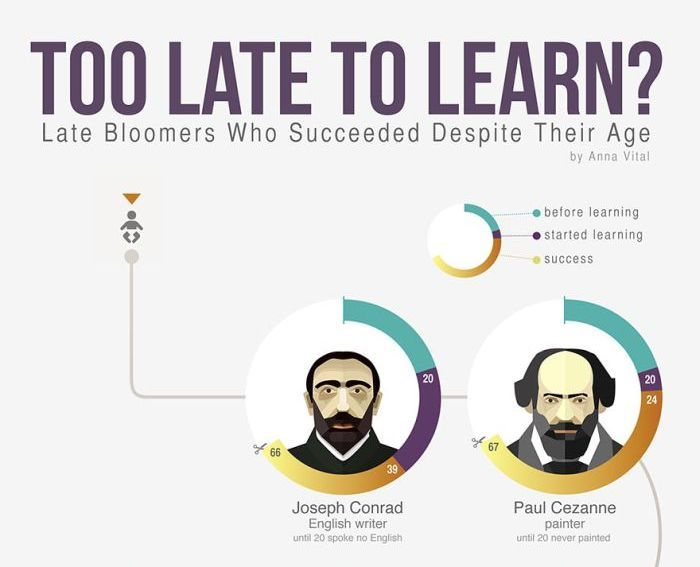 Famous People That Proved It's Never Too Late To Learn (infographic)