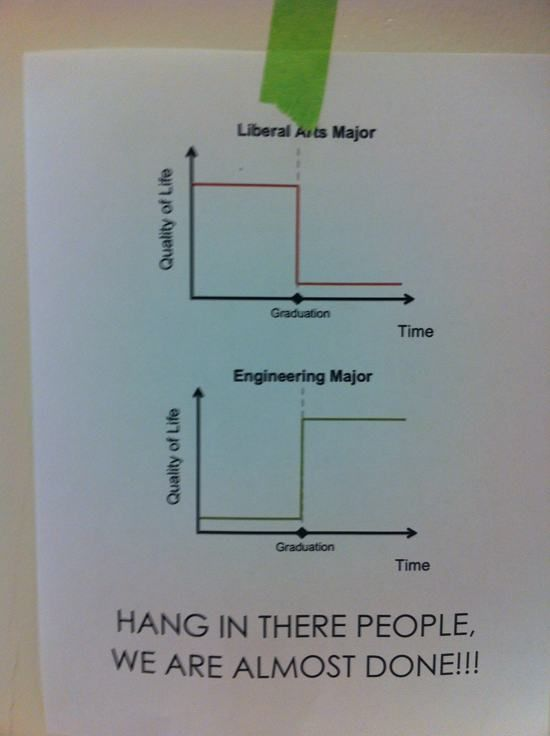 The College Experience Summed Up In Pictures (21 pics)