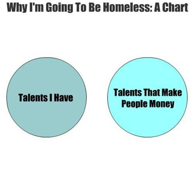 Venn Diagrams That Are Honest And Hilarious (29 pics)