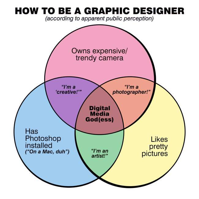 Venn Diagrams That Are Honest And Hilarious  29 Pics