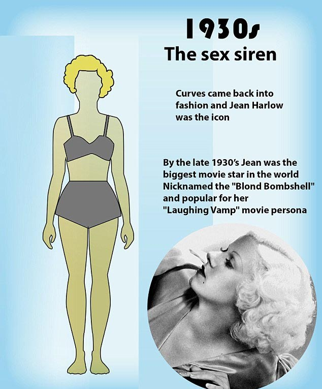 How The Idea Of The Perfect Body Has Changed Over 100 Years (24 pics)