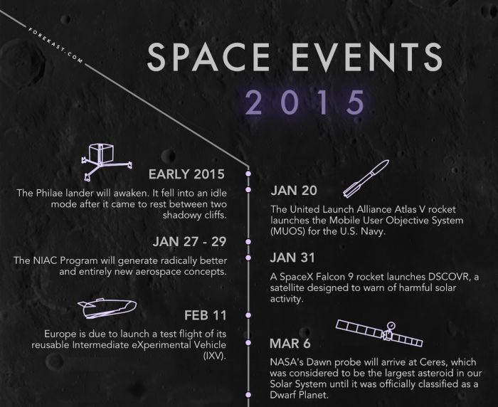 Space Events That Will Happen In 2015
