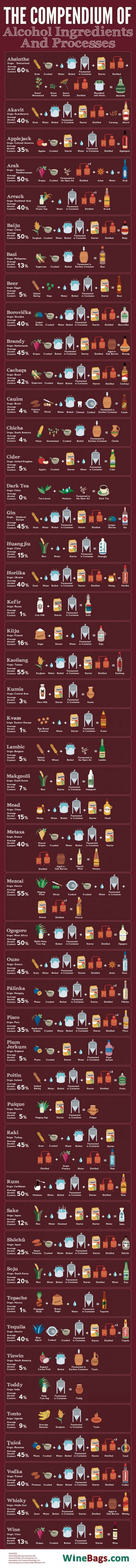These Are The Ingredients That Make Up Your Favorite Alcoholic Drinks