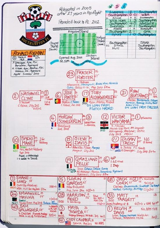 Take A Look At Soccer Commentator Nick Barnes' Cheat Sheet (10 pics)