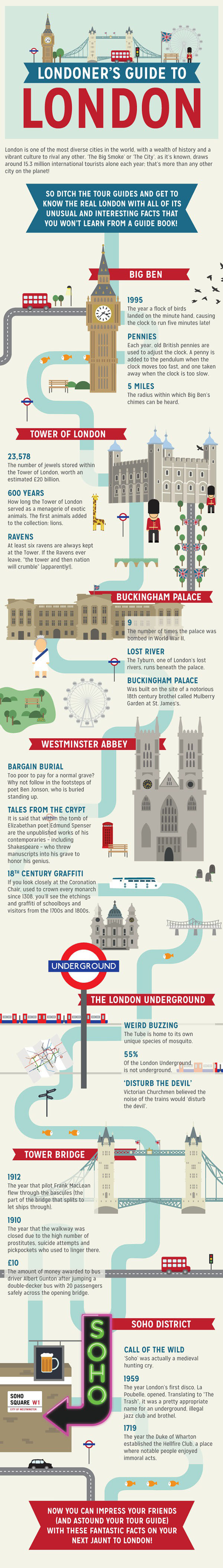 This Is What You Need To Know If You're Going To London (infographic)