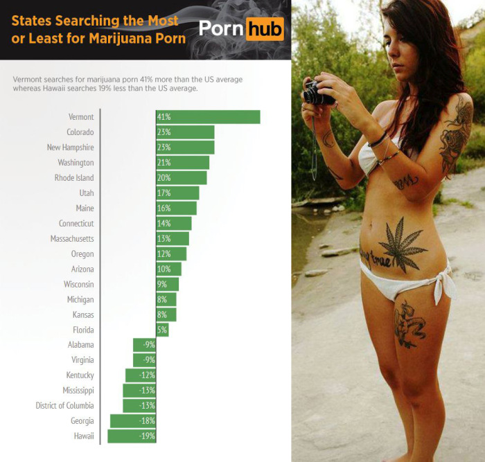 10 Stats About Pot Related Porn Searches (10 pics)