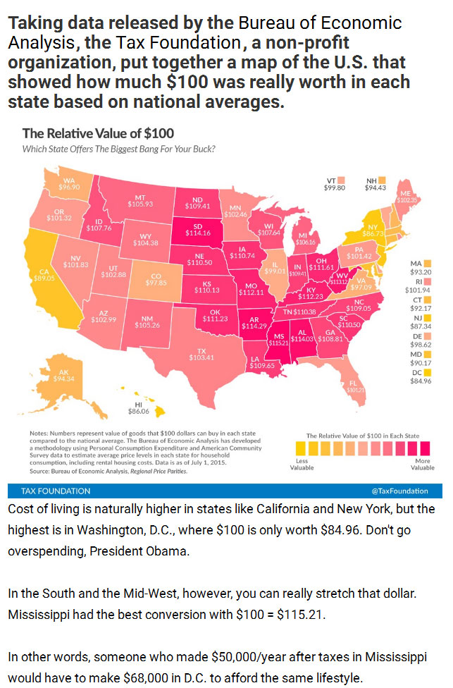 Find Out How Much $100 Is Really Worth In Your State (4 pics)