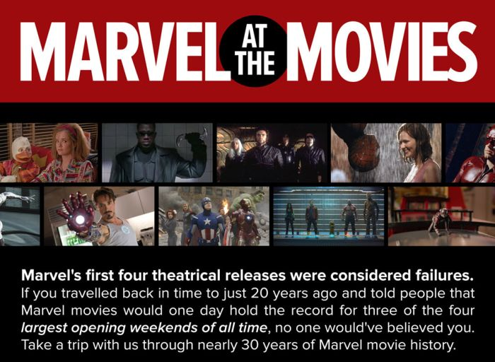 Take A Look Back At The History Of Marvel Movies (infographic)