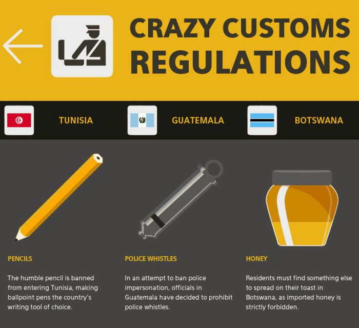 Important Customs Regulations To Remember When Traveling (infographic)