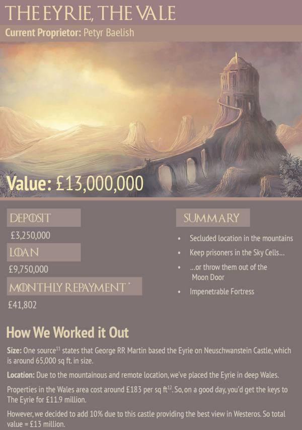 This Is How Much Game Of Thrones Properties Would Cost In Real Life (10 pics)